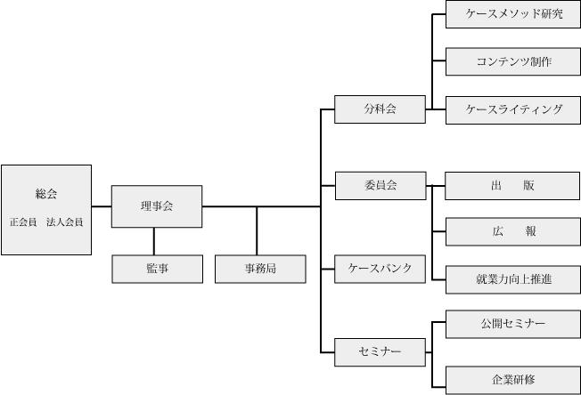 JACRA組織図